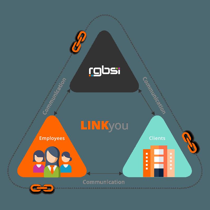 RGBSI LINKyou framework