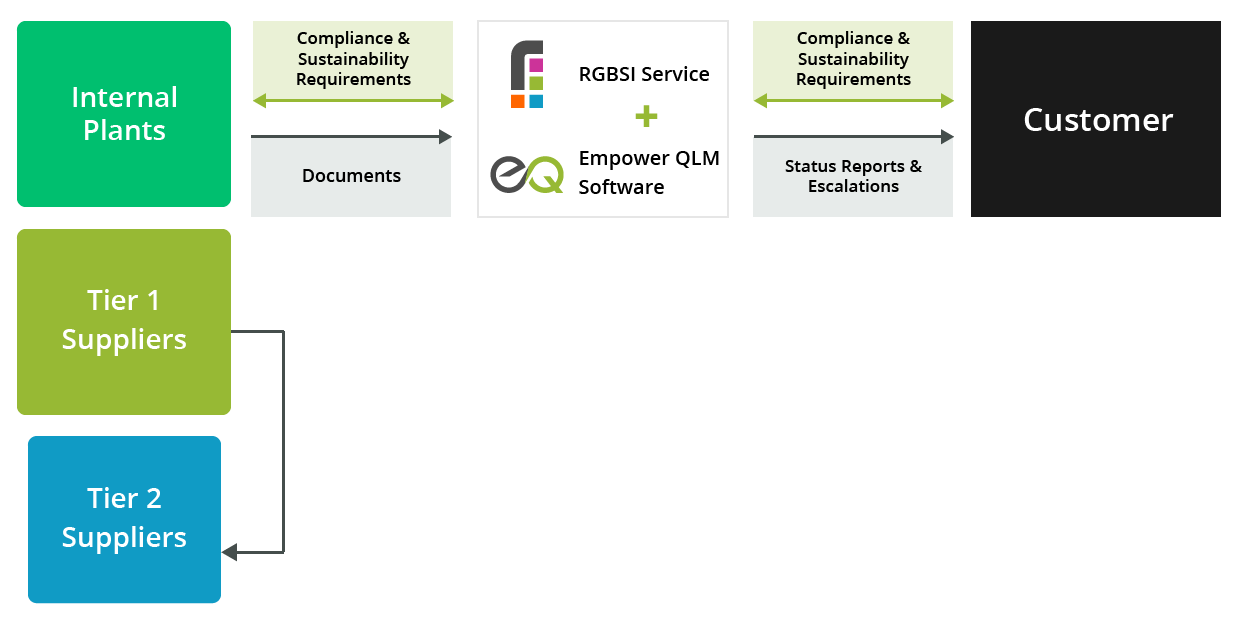 Product Compliance & Sustainability Delivery Model
