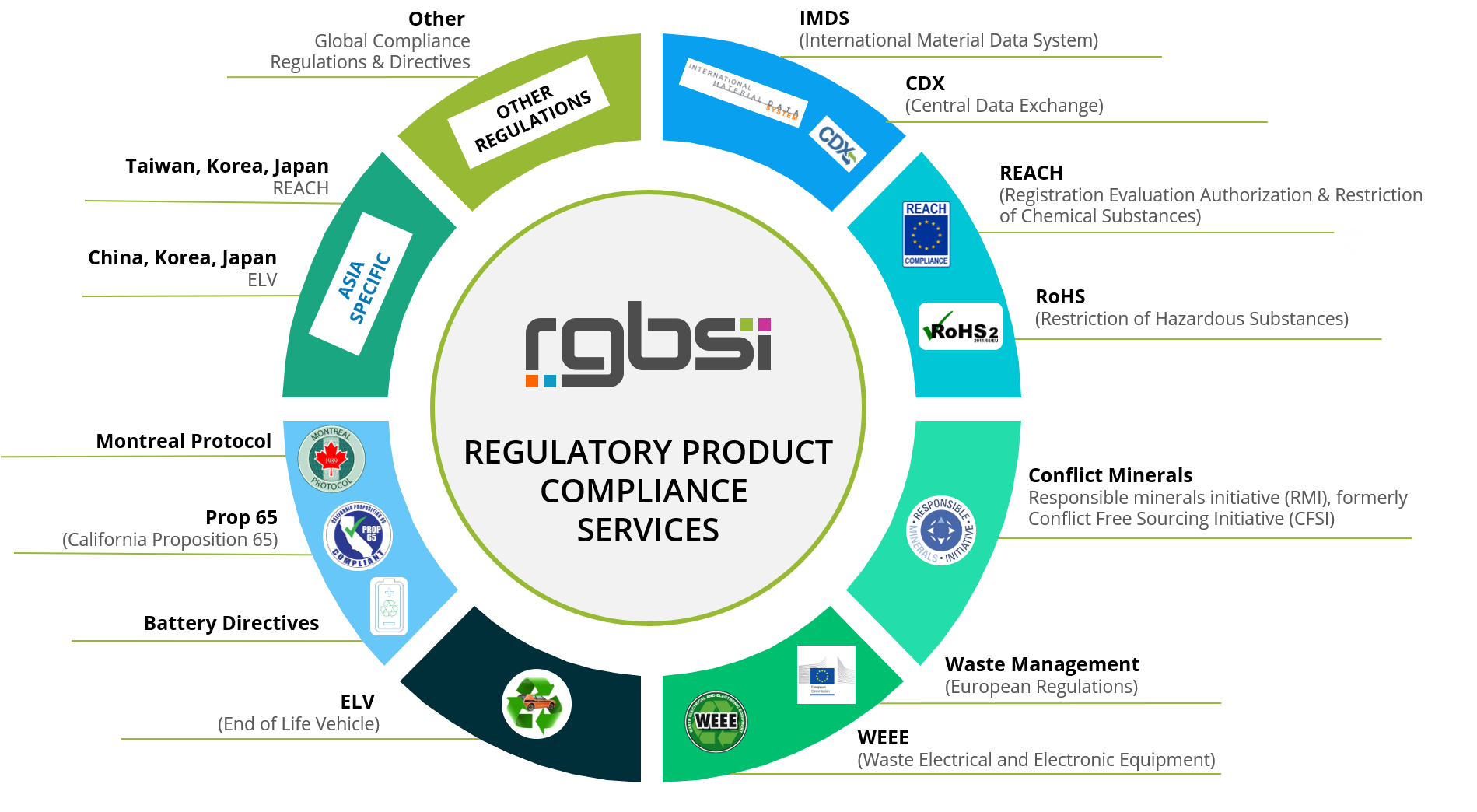 RGBSI Regulatory Product Compliance Services