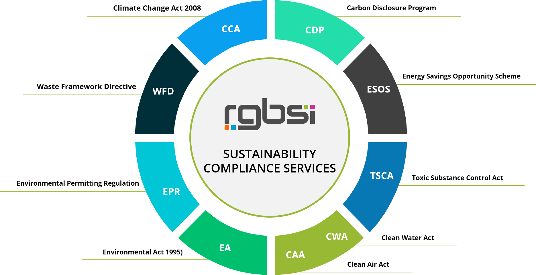 RGBSI Sustainability Compliance Services